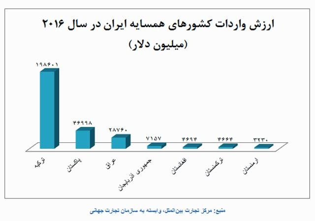 کدام کشورها بازار واردات 300 میلیارد دلاری همسایگان ایران را در اختیار دارند؟